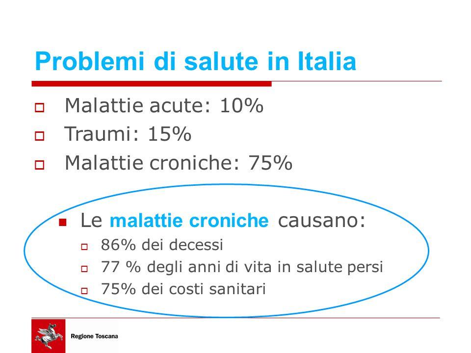 Problemi di salute in Italia