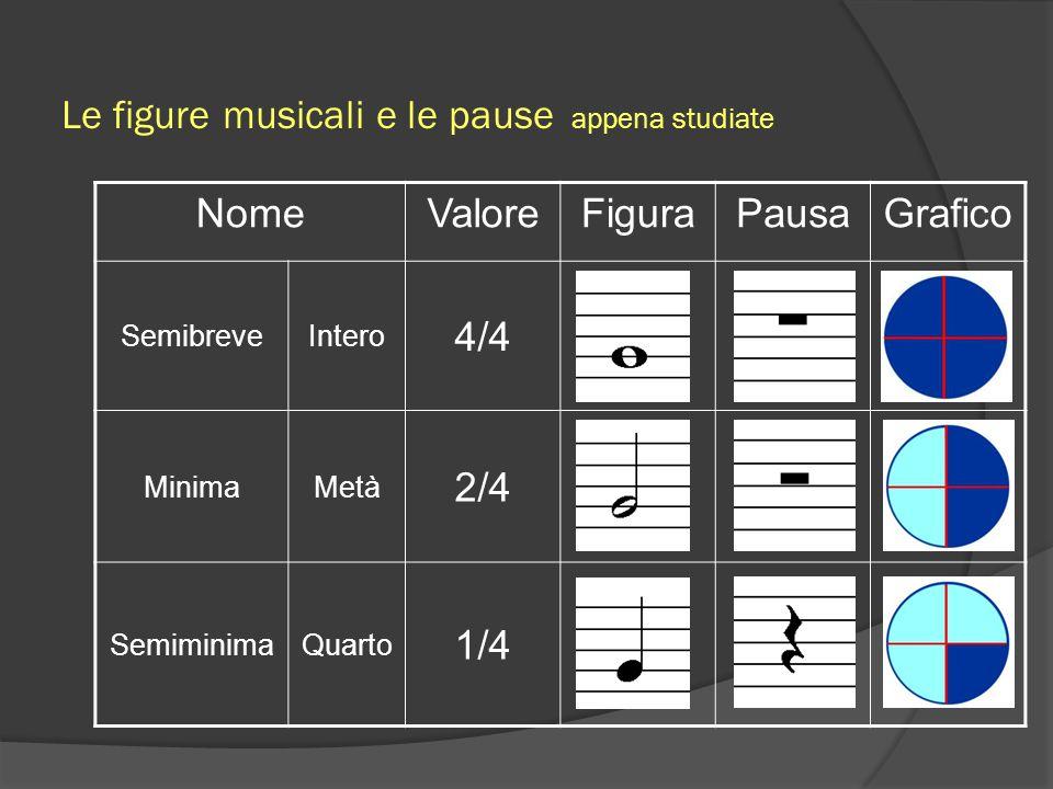 Le figure musicali e le pause appena studiate