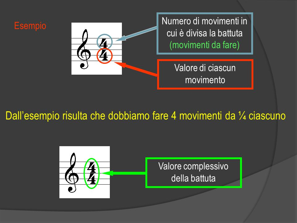 Dall'esempio risulta che dobbiamo fare 4 movimenti da ¼ ciascuno