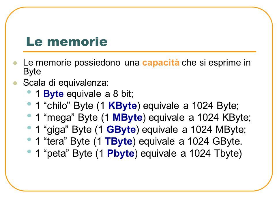 Le memorie 1 chilo Byte (1 KByte) equivale a 1024 Byte;