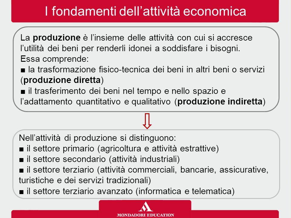 I fondamenti dell'attività economica