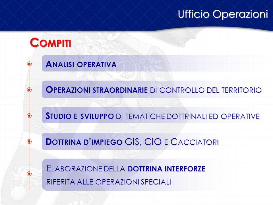 Compiti Ufficio Operazioni Analisi operativa