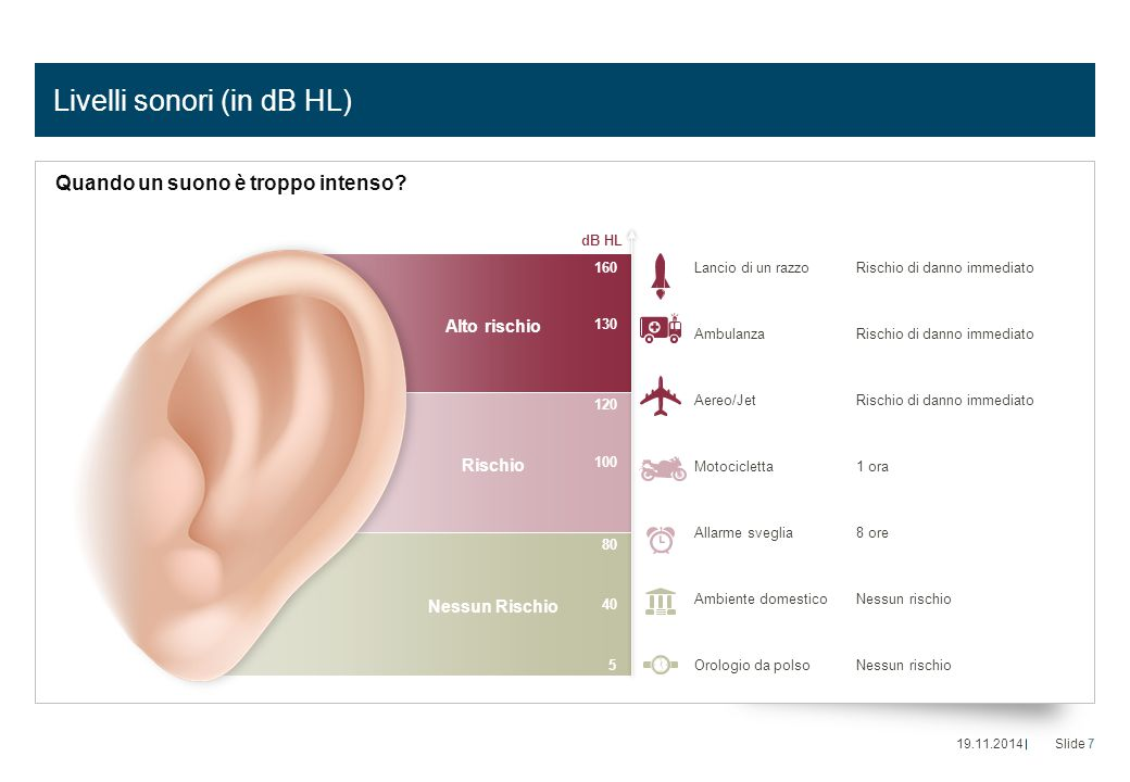 Livelli sonori (in dB HL)