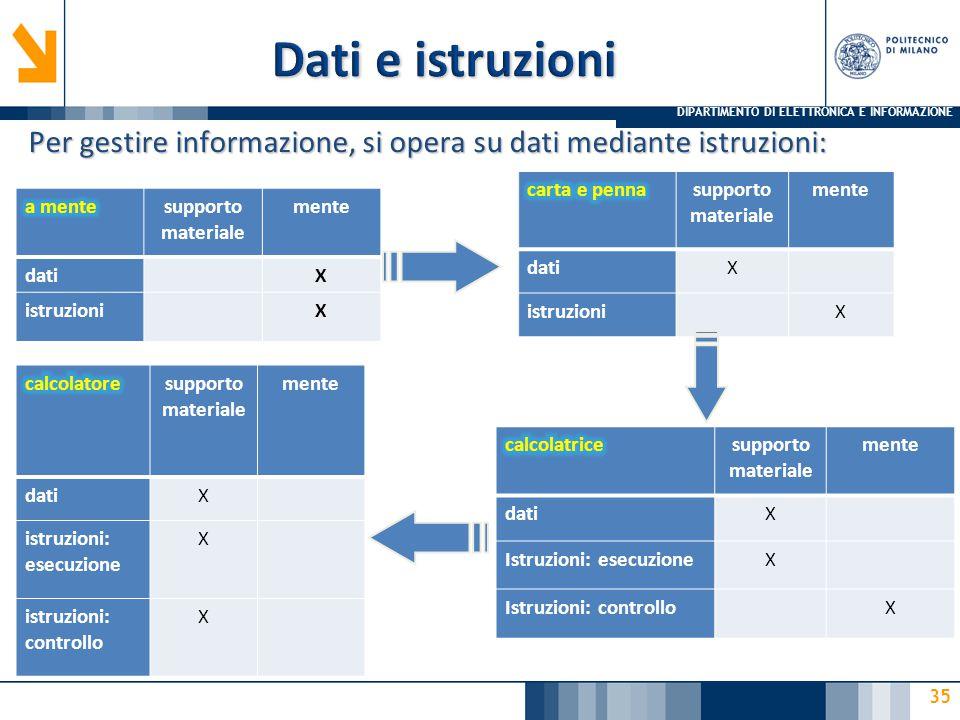 Dati e istruzioni Mari, Buonanno, Sciuto – Informatica e cultura dell'informazione – McGraw-Hill. 4/7/2017.