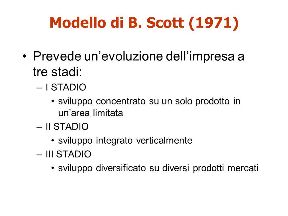 Modello di B. Scott (1971) Prevede un'evoluzione dell'impresa a tre stadi: I STADIO. sviluppo concentrato su un solo prodotto in un'area limitata.