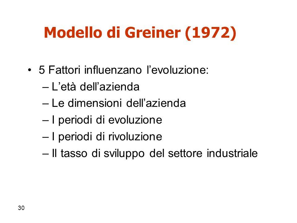 Modello di Greiner (1972) 5 Fattori influenzano l'evoluzione: