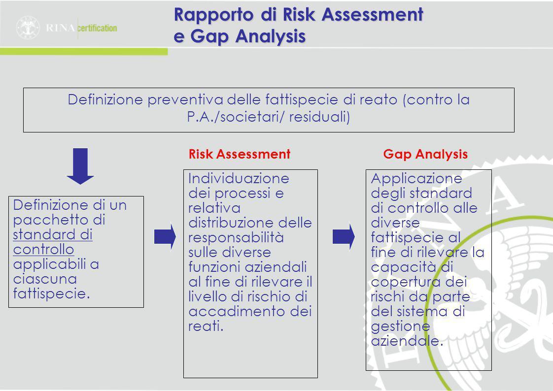 Rapporto di Risk Assessment e Gap Analysis