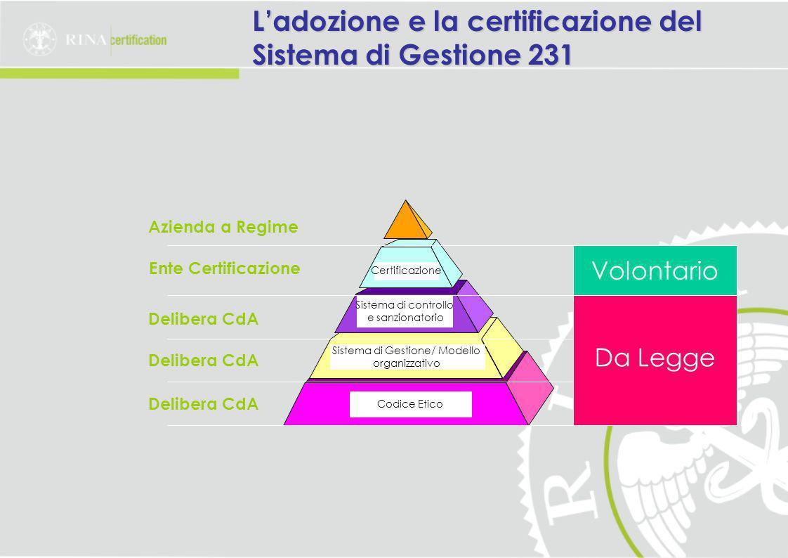 Sistema di Gestione/ Modello organizzativo