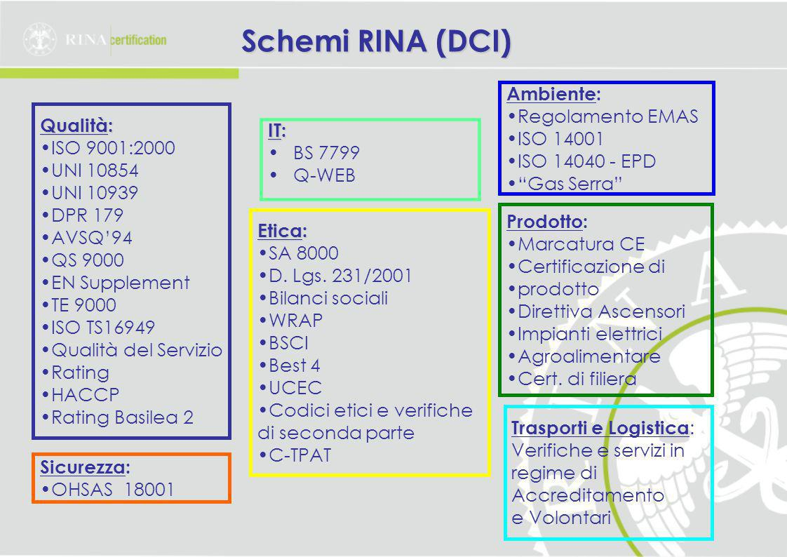 Schemi RINA (DCI) Ambiente: Regolamento EMAS ISO 14001 Qualità: