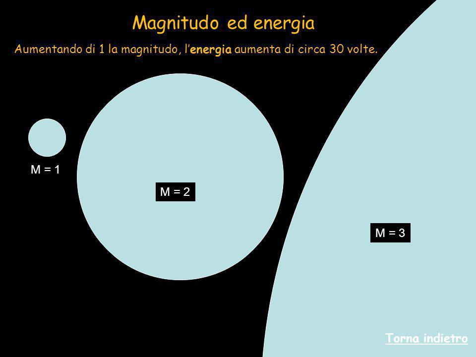 Magnitudo ed energia Aumentando di 1 la magnitudo, l'energia aumenta di circa 30 volte. M = 1. M = 2.