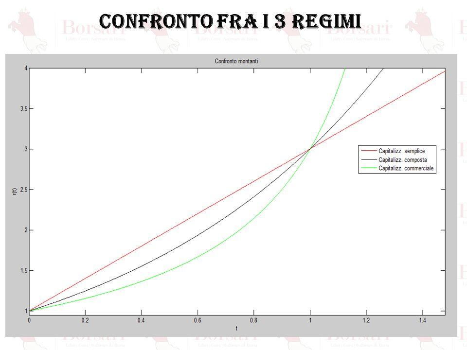 CONFRONTO FRA I 3 REGIMI
