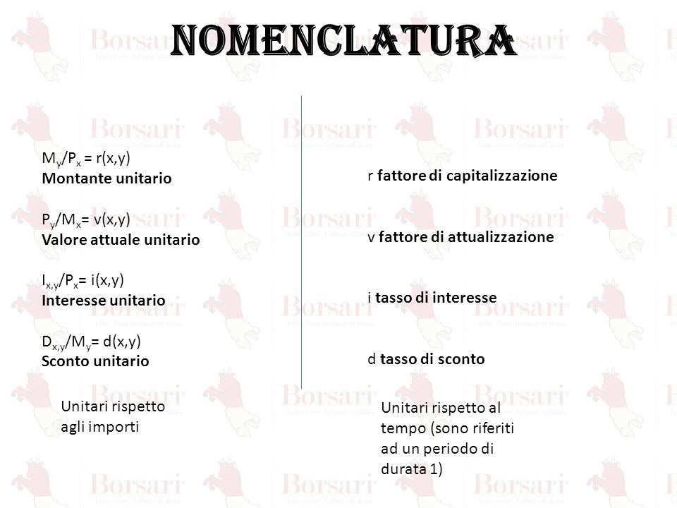 NOMENCLATURA My/Px = r(x,y) Montante unitario
