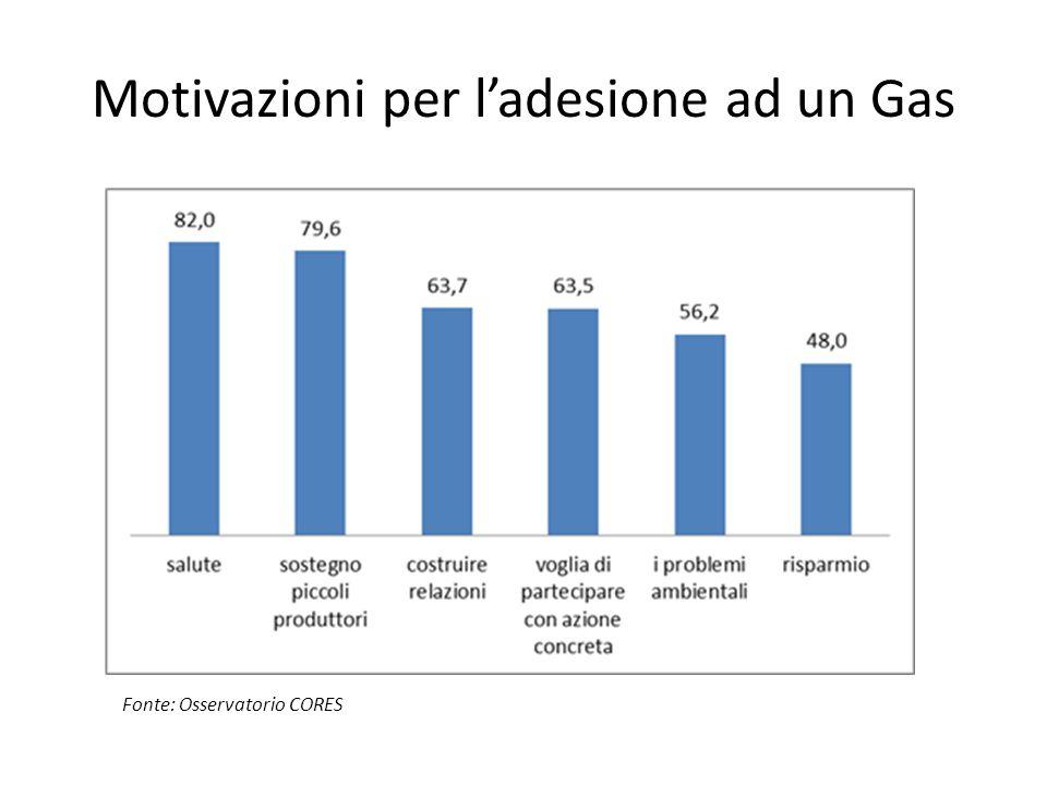 Motivazioni per l'adesione ad un Gas