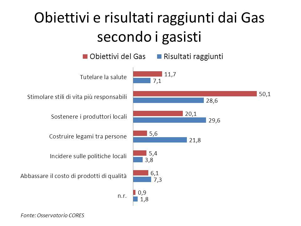Obiettivi e risultati raggiunti dai Gas secondo i gasisti