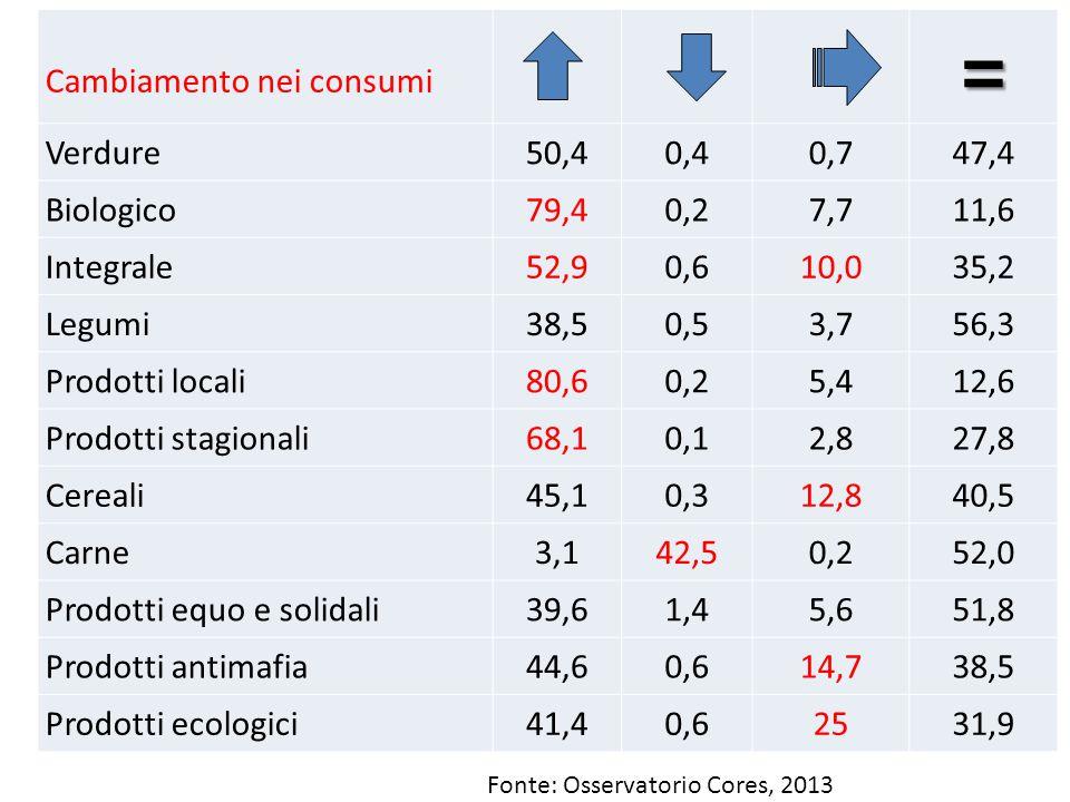 = Cambiamento nei consumi Verdure 50,4 0,4 0,7 47,4 Biologico 79,4 0,2