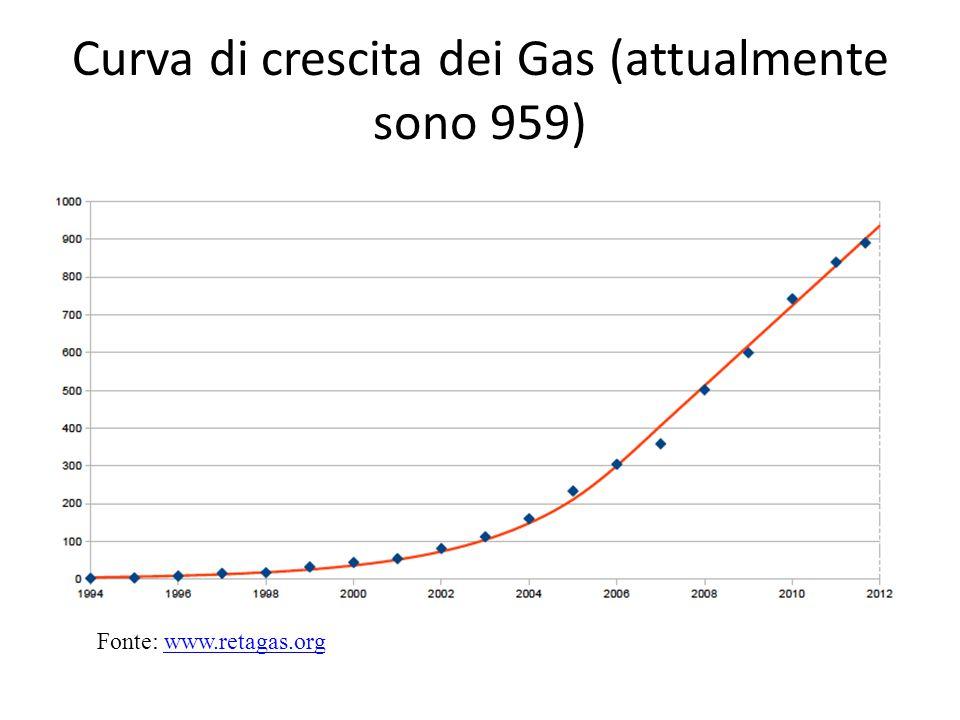 Curva di crescita dei Gas (attualmente sono 959)