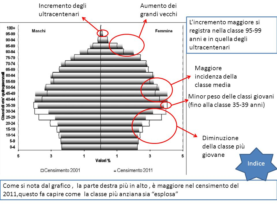 Incremento degli ultracentenari