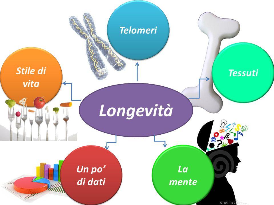 Telomeri Tessuti Stile di vita Longevità Un po' di dati La mente