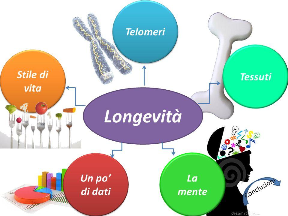 Longevità Telomeri Tessuti Stile di vita Un po' di dati La mente