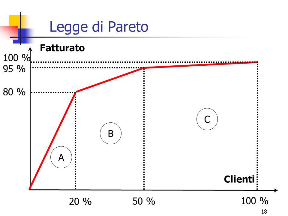 Legge di Pareto Fatturato 100 % 95 % 80 % C B A Clienti 20 % 50 %