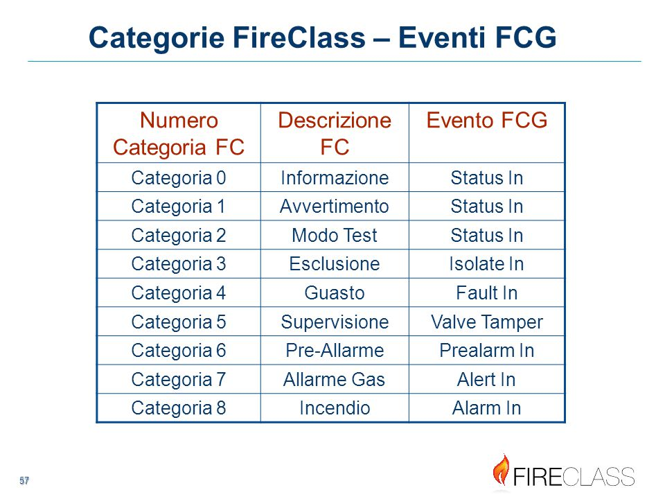 Categorie FireClass – Eventi FCG