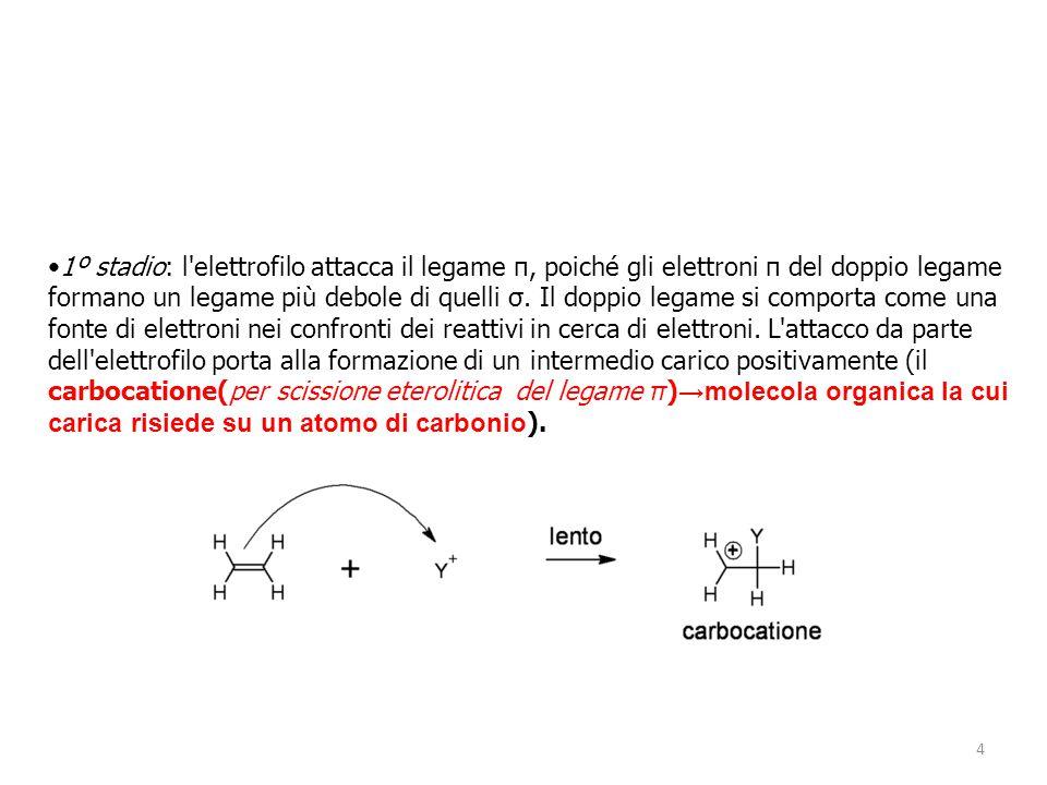 1º stadio: l elettrofilo attacca il legame π, poiché gli elettroni π del doppio legame formano un legame più debole di quelli σ.