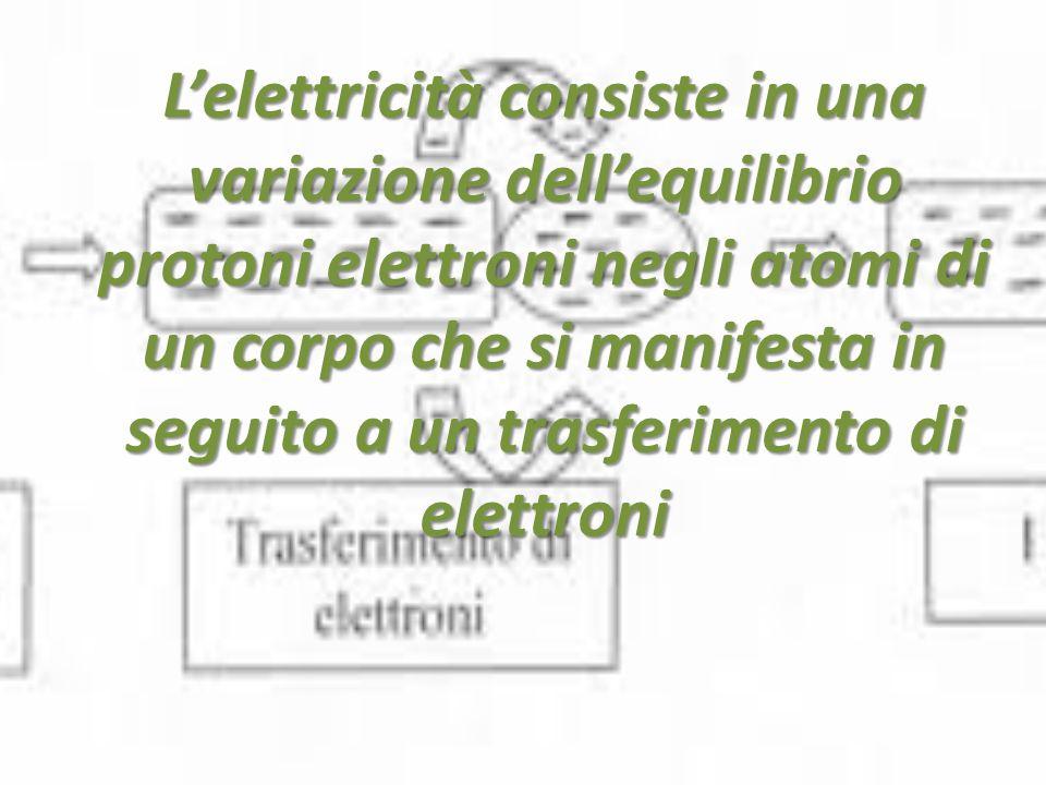 L'elettricità consiste in una variazione dell'equilibrio protoni elettroni negli atomi di un corpo che si manifesta in seguito a un trasferimento di elettroni