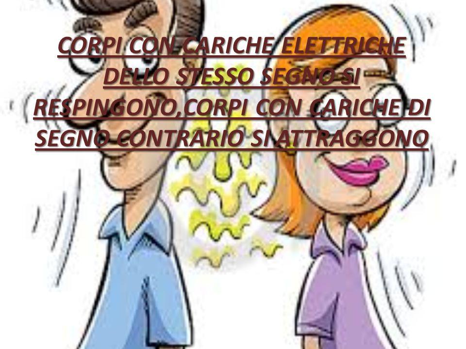 CORPI CON CARICHE ELETTRICHE DELLO STESSO SEGNO SI RESPINGONO,CORPI CON CARICHE DI SEGNO CONTRARIO SI ATTRAGGONO