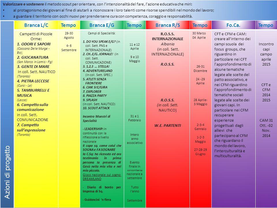 Azioni di progetto Branca L/C Tempo Branca E/G Branca R/S Fo.Ca.