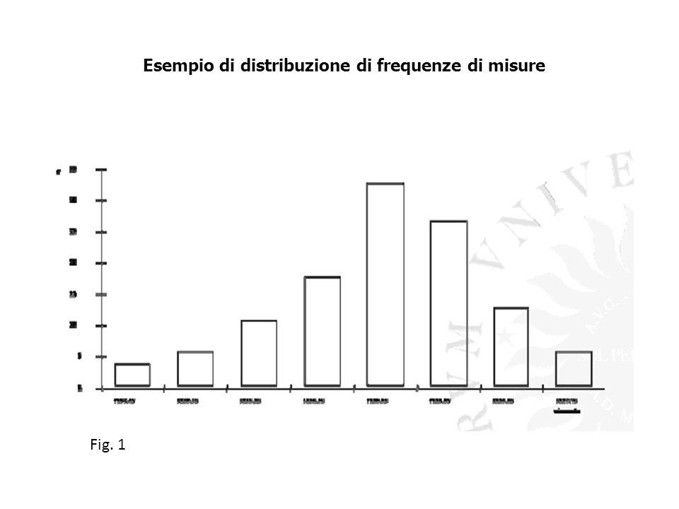 Esempio di distribuzione di frequenze di misure