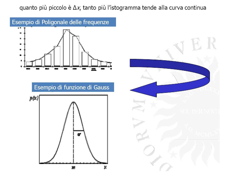quanto più piccolo è Δx, tanto più l'istogramma tende alla curva continua