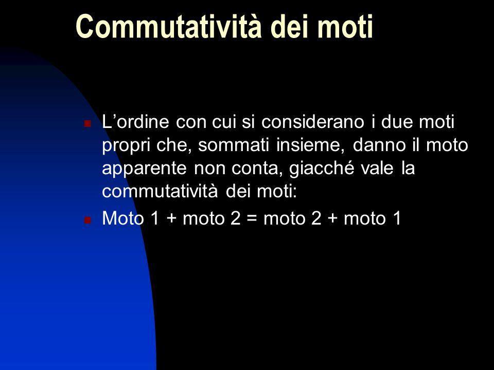 Commutatività dei moti