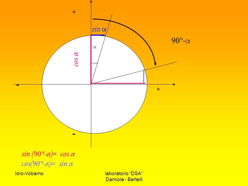- sin α sin α 90°-α cos α sin (90°-α)= cos α cos(90°-α)= sin α + α