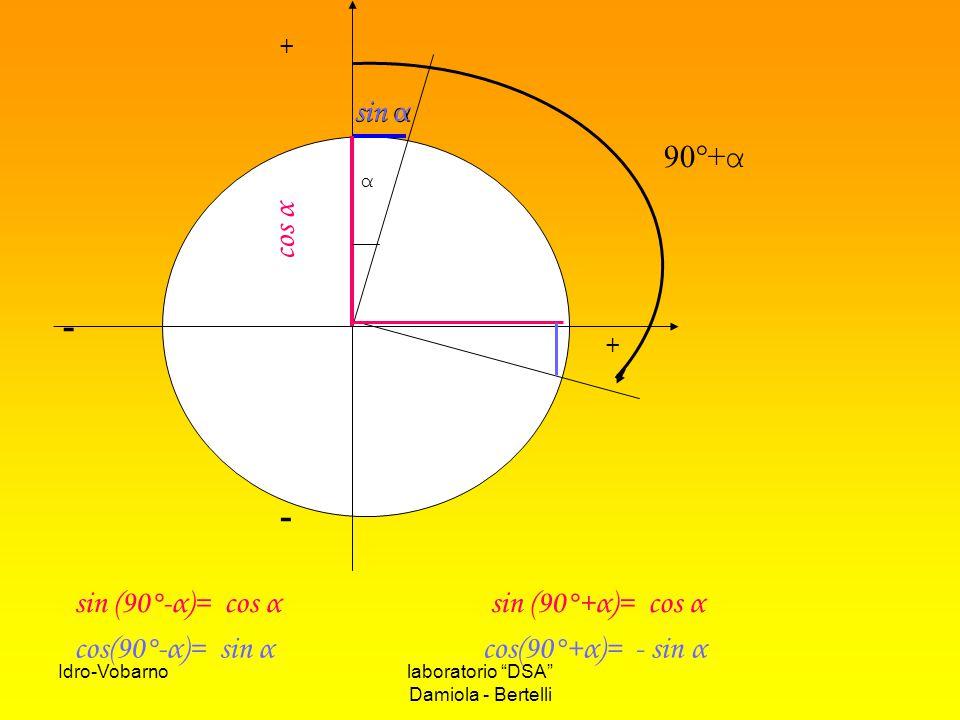 - sin α sin α 90°+α cos α sin (90°-α)= cos α sin (90°+α)= cos α