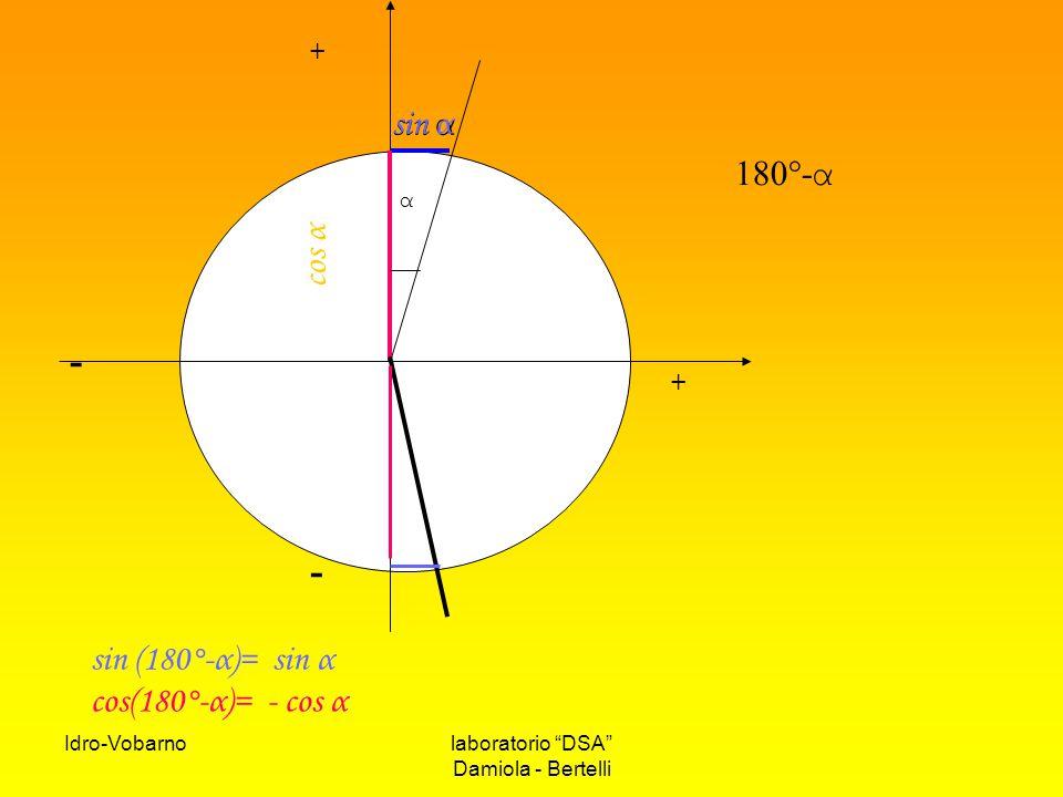 - sin α sin α 180°-α cos α sin (180°-α)= sin α cos(180°-α)= - cos α +