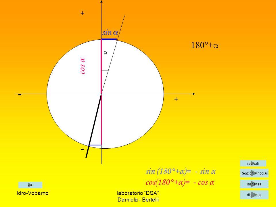- sin α sin α 180°+α cos α sin (180°+α)= - sin α cos(180°+α)= - cos α
