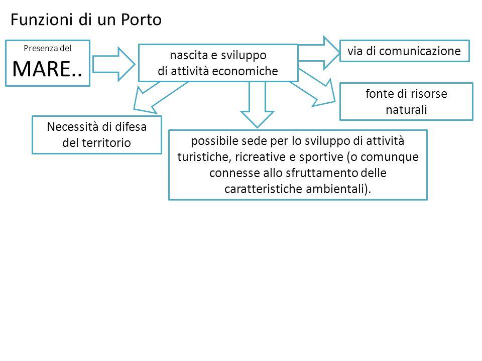 Funzioni di un Porto via di comunicazione nascita e sviluppo
