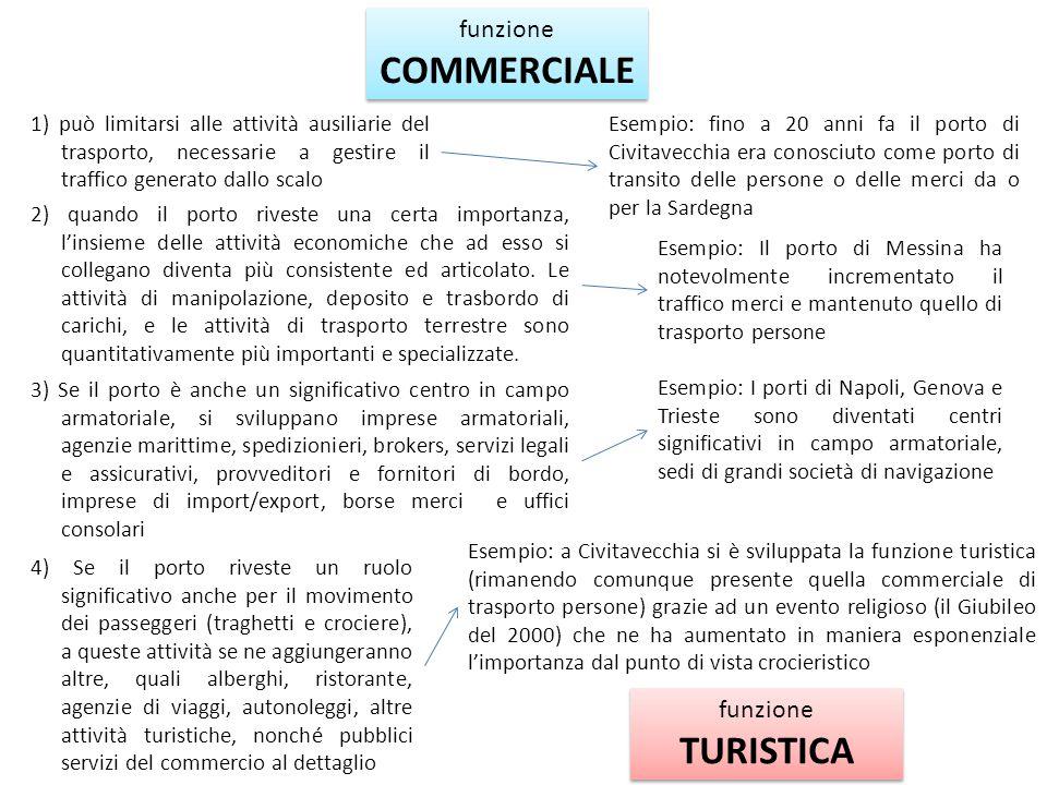 COMMERCIALE TURISTICA