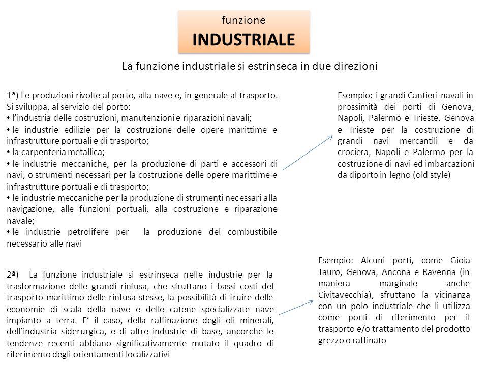 funzione INDUSTRIALE. La funzione industriale si estrinseca in due direzioni.