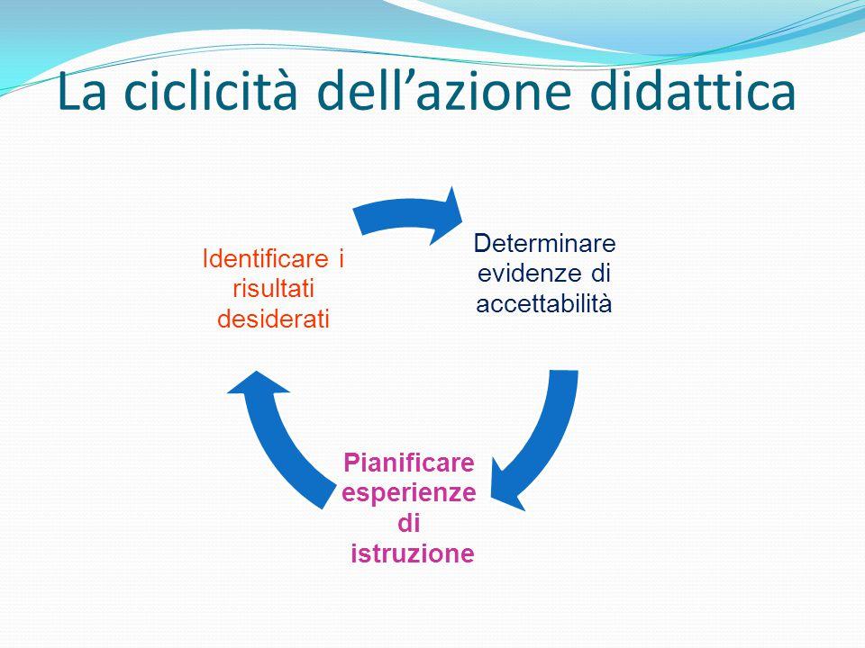 La ciclicità dell'azione didattica