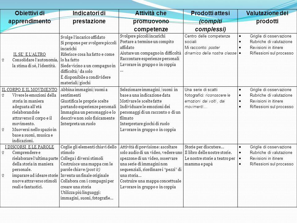 Obiettivi di apprendimento Indicatori di prestazione