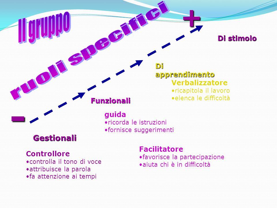 - + Il gruppo Gestionali Di stimolo ruoli specifici Di apprendimento
