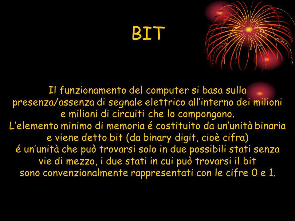 BIT Il funzionamento del computer si basa sulla presenza/assenza di segnale elettrico all'interno dei milioni.