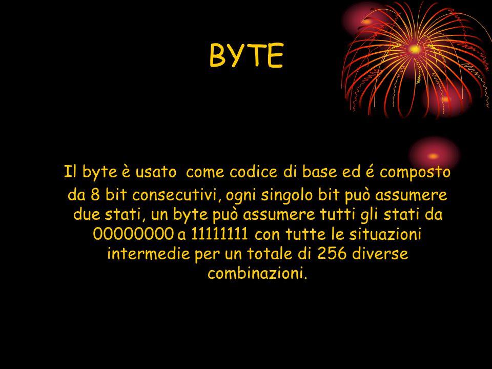 BYTE Il byte è usato come codice di base ed é composto da 8 bit consecutivi, ogni singolo bit può assumere.