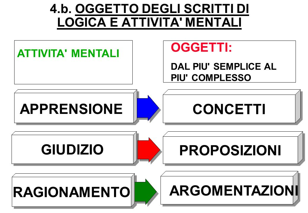 4.b. OGGETTO DEGLI SCRITTI DI LOGICA E ATTIVITA MENTALI