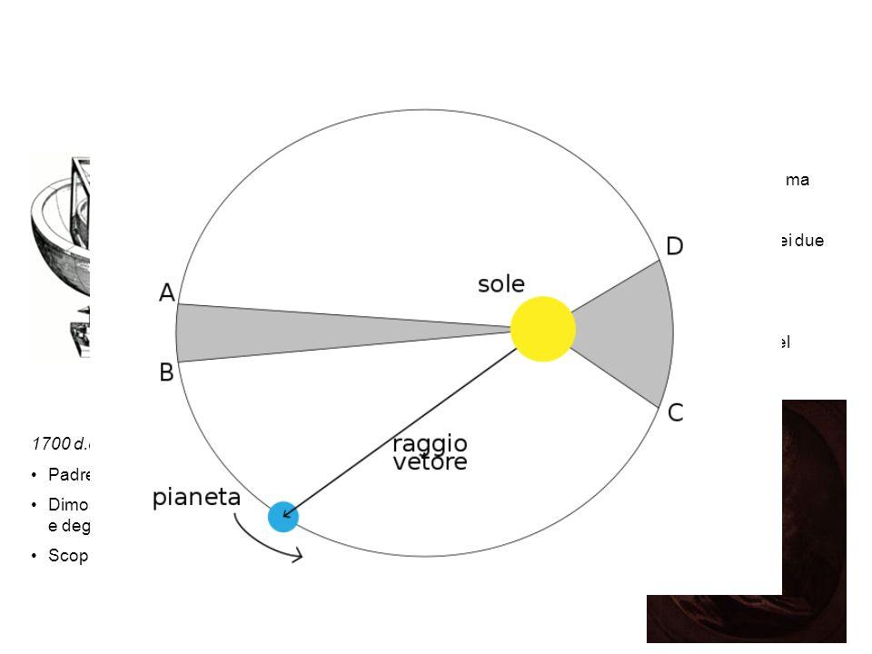 Le orbite dei pianeti sono ellittiche.