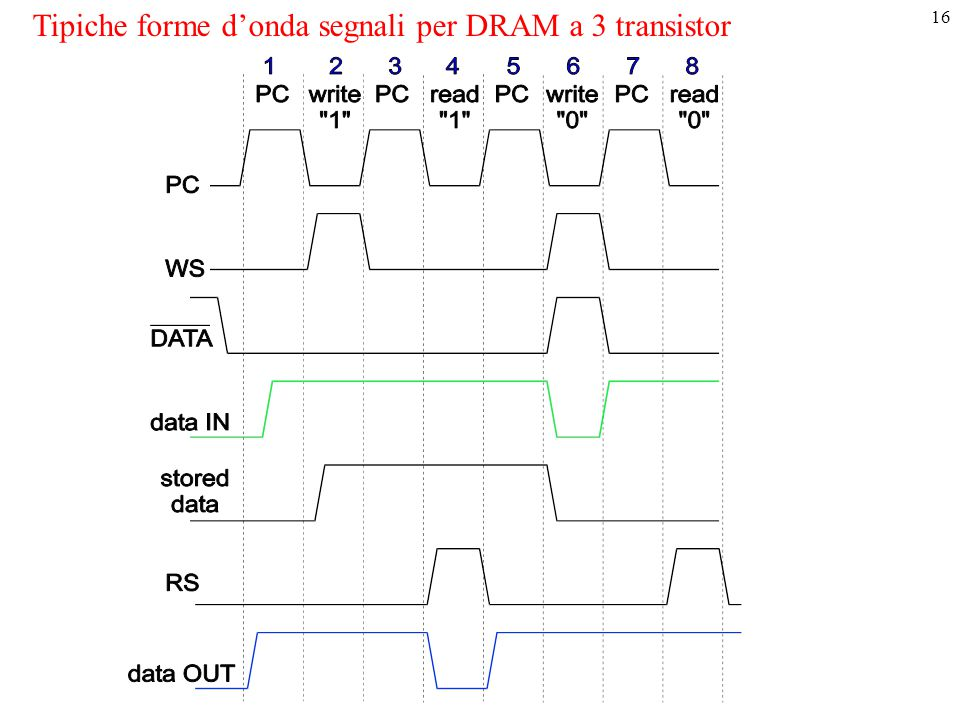 Tipiche forme d'onda segnali per DRAM a 3 transistor