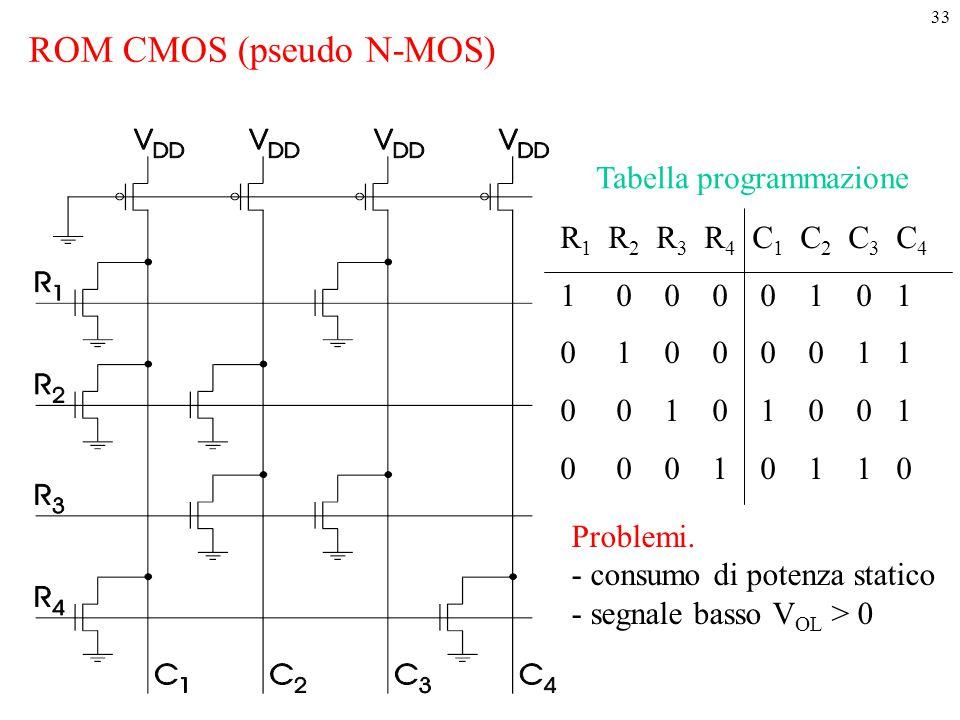 ROM CMOS (pseudo N-MOS)