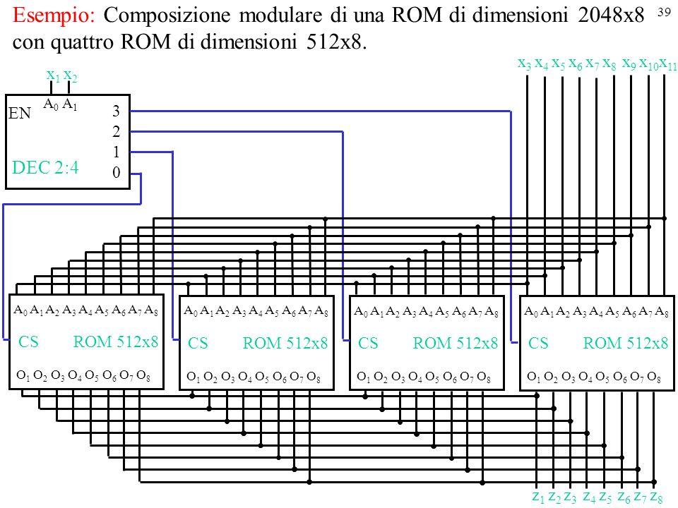 Esempio: Composizione modulare di una ROM di dimensioni 2048x8 con quattro ROM di dimensioni 512x8.