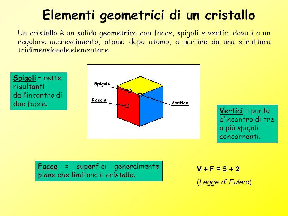 Elementi geometrici di un cristallo
